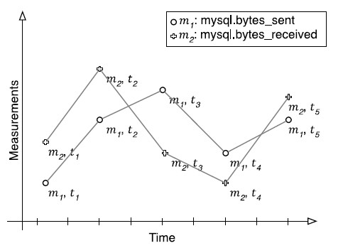 Time series, a sequence of time-ordered points