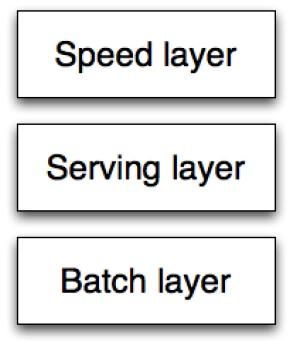 Arquitectura Lambda (Fuente: http://www.databasetube.com/wp-content/uploads/2012/09/lambda1.jpg)